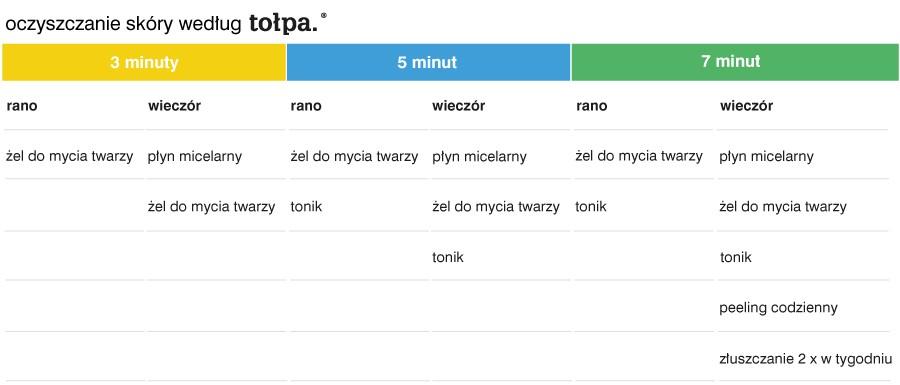 oczyszczanie-skory-wg-tolpa-tabela